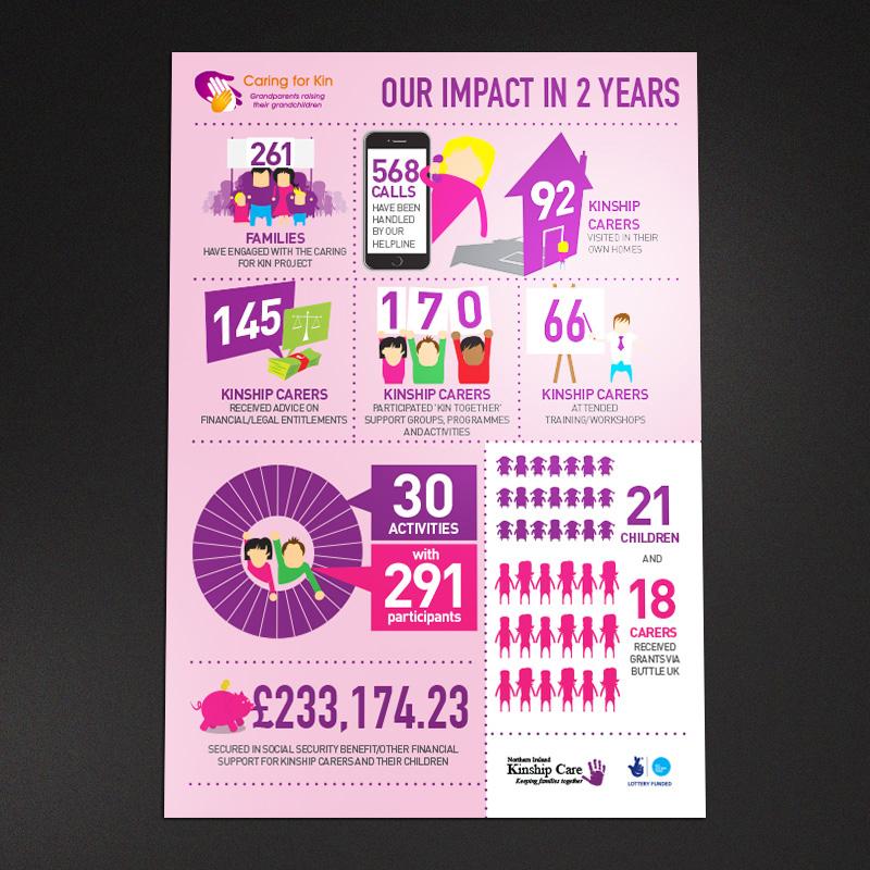 kinship care infographic design