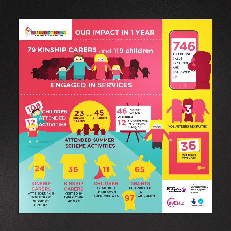 kinnections infographic design